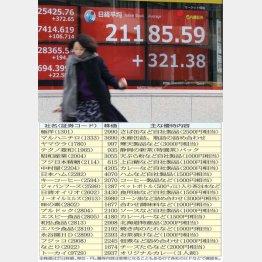 食品系株主優待一覧(C)日刊ゲンダイ