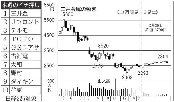 株価 鉱業 三井 金属 2019年3月期の利益が6割減の三井金属鉱業が下落、今後の株価はどうなるのか|株価予想は本当に当たるのか?