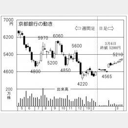 京都銀行(C)日刊ゲンダイ