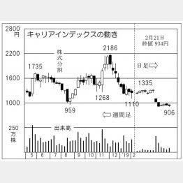 キャリアインデックス(C)日刊ゲンダイ
