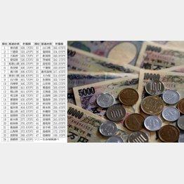 平均は365.9万円(C)日刊ゲンダイ