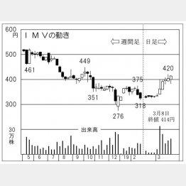 IMV(C)日刊ゲンダイ