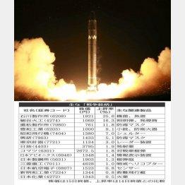北朝鮮のミサイル(コリアメディア提供・共同)