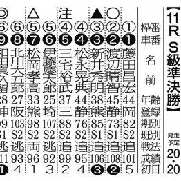 【京王閣ナイター(FⅠ)2日目】好調な和田の連勝濃厚!