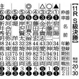 【京王閣ナイター(FⅠ)最終日】好調な和田が完全V