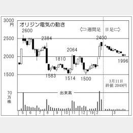 オリジン電気(C)日刊ゲンダイ