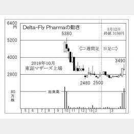 Delta―Fly(C)日刊ゲンダイ