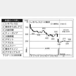 レオパレス21(C)日刊ゲンダイ