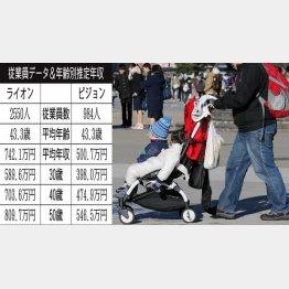 ライオンとピジョン(C)日刊ゲンダイ