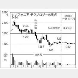 シンフォニアテクノロジー(C)日刊ゲンダイ