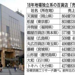 """地方は閉店続き主要7割が減収「百貨店」消滅""""秒読み""""開始"""