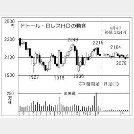 ドトール・日レスHD(C)日刊ゲンダイ