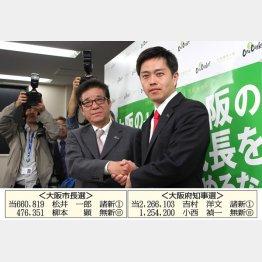 このドヤ顔(当選した松井一郎氏と吉村洋文氏=右)/(C)日刊ゲンダイ