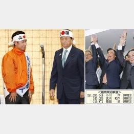「必勝」を期していたが…(麻生副総理と新人・武内和久候補)、右は3選を決めた小川洋氏/(C)共同通信社