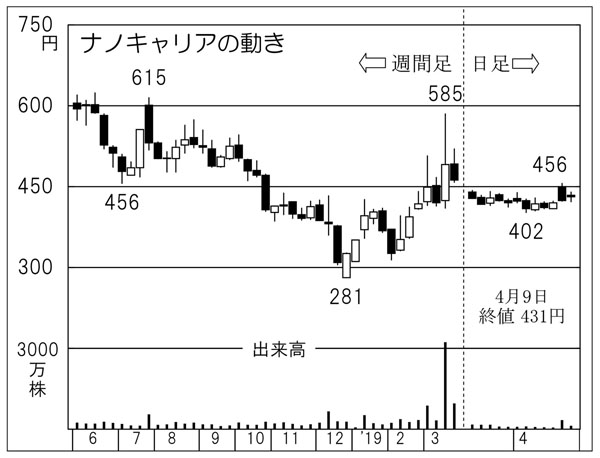 ナノキャリア株価