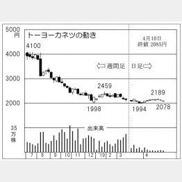 トーヨーカネツ(C)日刊ゲンダイ