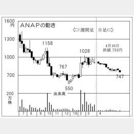 ANAP(C)日刊ゲンダイ