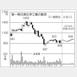 第一稀元素化学工業(C)日刊ゲンダイ