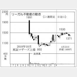 リーガル不動産(C)日刊ゲンダイ