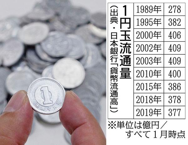 年 レア 硬貨 31 平成