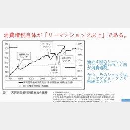 (グラフ)消費増税自体が「リーマンショック」以上である