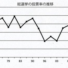 """50年前から変わらない""""昭和の選挙""""が投票率の低迷を招く"""