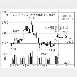 ソニーフィナンシャルホールディングス(C)日刊ゲンダイ