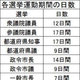 選挙運動期間のウソ 政治活動と線引き曖昧な永田町の解釈