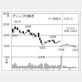 ディップ(C)日刊ゲンダイ
