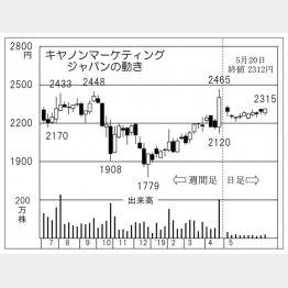 キヤノンマーケティングジャパン(C)日刊ゲンダイ