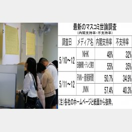 投票心理に大きく影響(C)日刊ゲンダイ
