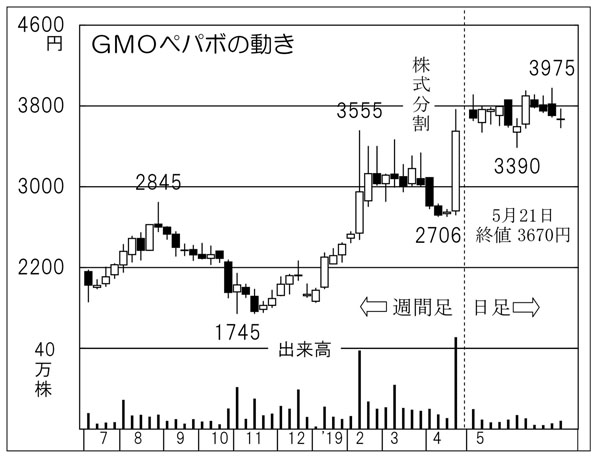GMOペパボ(C)日刊ゲンダイ