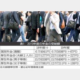 現役世代の将来の生活費は「かなり厳しい生活」/(C)日刊ゲンダイ