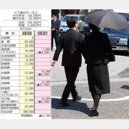 """定年を機に""""金銭のやりとり""""の縮小を(C)日刊ゲンダイ"""