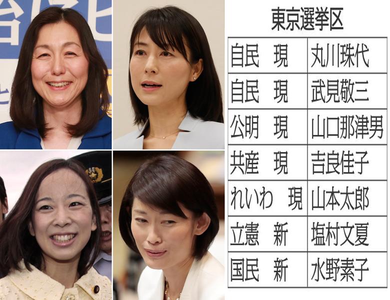 大混戦必至の参院東京選挙区 有力美人候補4人は全員当選か