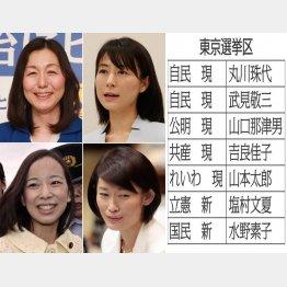 (左上から時計回りで)水野素子氏、塩村文夏氏、丸川珠代氏、吉良佳子氏(C)日刊ゲンダイ