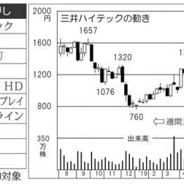 半導体配線部品「三井ハイテック」NY市場でハイテク株上昇