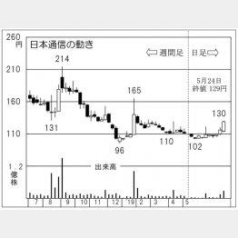 日本通信(C)日刊ゲンダイ