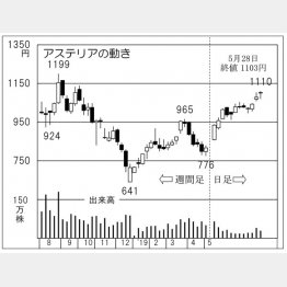 アステリア(C)日刊ゲンダイ