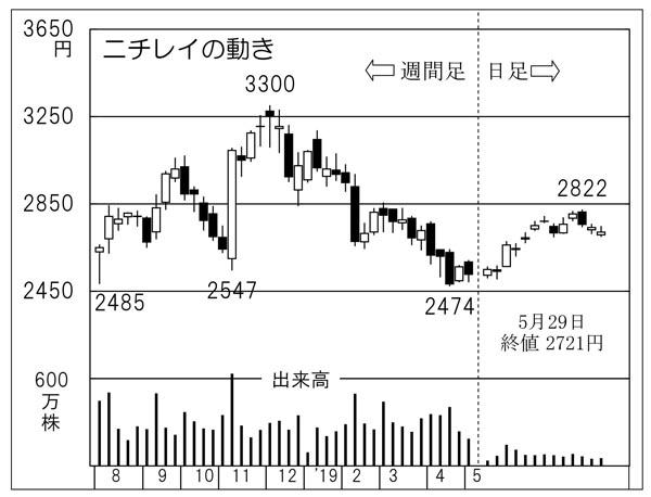 ニチレイ(C)日刊ゲンダイ