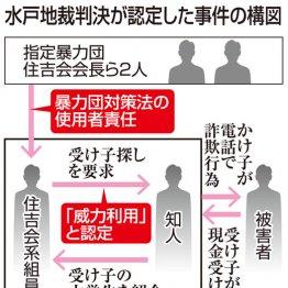水戸地裁では、暴力団組長の責任を問い勝訴