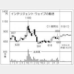インテリジェント ウェイブ(C)日刊ゲンダイ