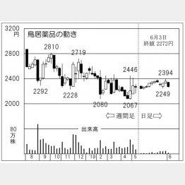 鳥居薬品(C)日刊ゲンダイ