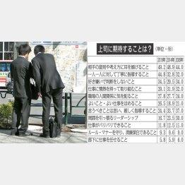 就活中の学生(C)日刊ゲンダイ