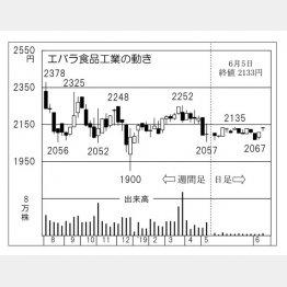 エバラ食品(C)日刊ゲンダイ