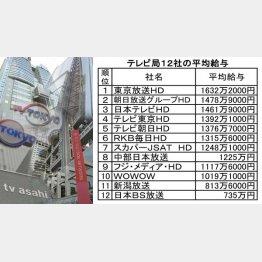テレビ局12社の平均給与(C)日刊ゲンダイ