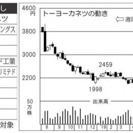 石油タンクの「トーヨーカネツ」来週の目標株価は2230円