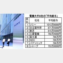 電機大手8社の「平均給与」(C)日刊ゲンダイ