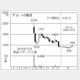 アルー(C)日刊ゲンダイ