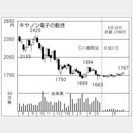 キャノン電子(C)日刊ゲンダイ